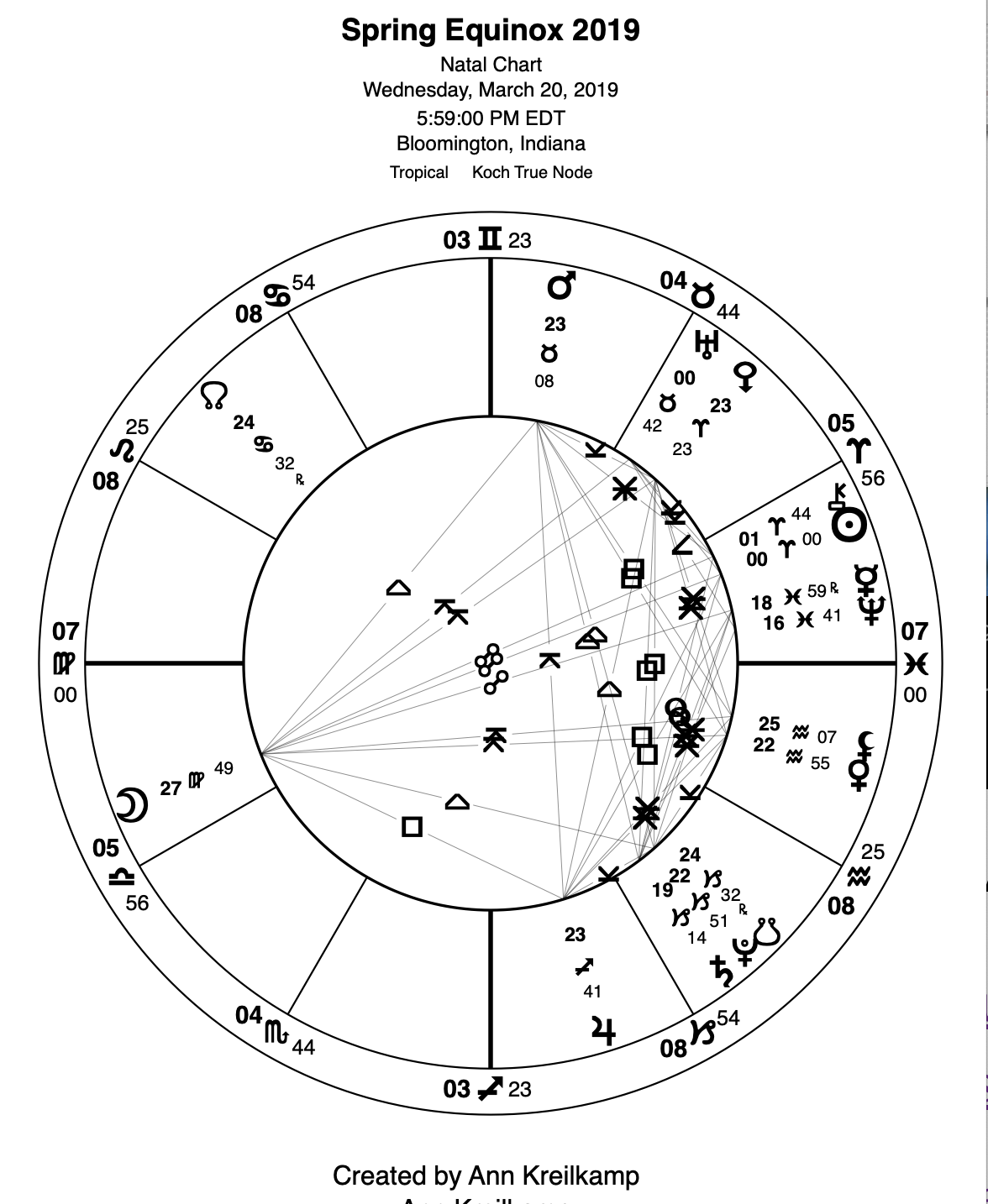 This year's unusual Spring Equinox, March 20, ushers in Aries/Libra Full Moon. —  Exopermaculture
