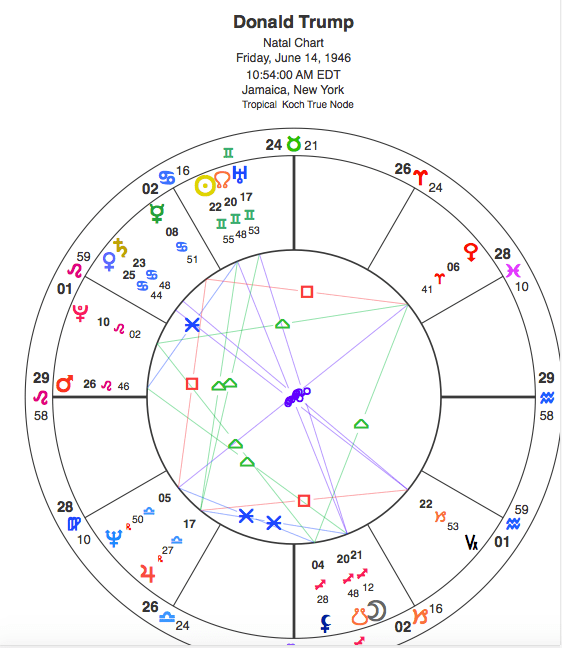 Donald J  Trump Astrology: Past, Current, and Future CRUCIAL