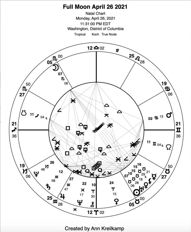 Upcoming Pink Super Full Moon Scorpio/Taurus, April 26, 2021: BEWARE, i.e., BE AWARE . . . Full-Moon-April-26-2021
