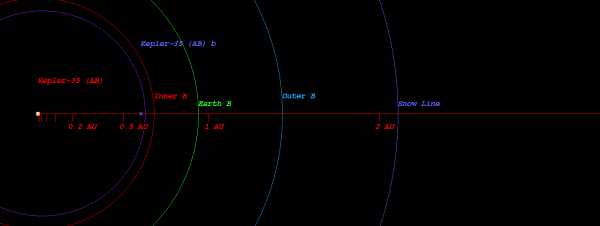 the star kepler 35 ab s habitable zone is located