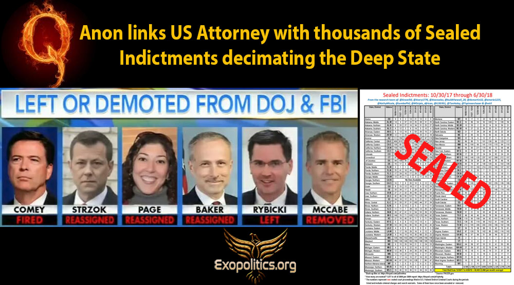 QAnon links US Attorney with thousands of sealed indictments decimating the Deep State