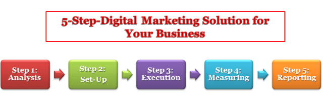 5-Step-Digital Marketing Solution for Your Business