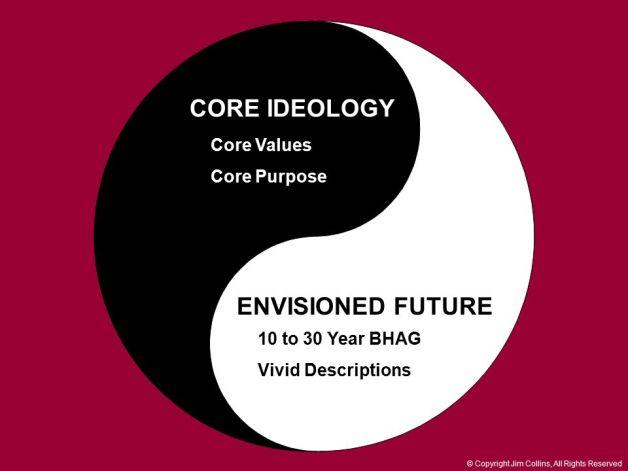 Core Ideology-Advanced Social Media Marketing Training Program