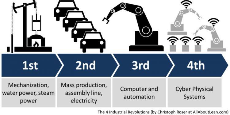 Industrie 4.0 la nouvelle révolution industrielle