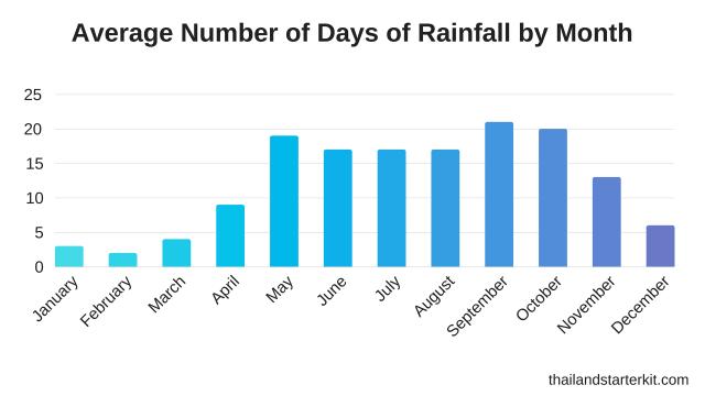 phuket average rainfall