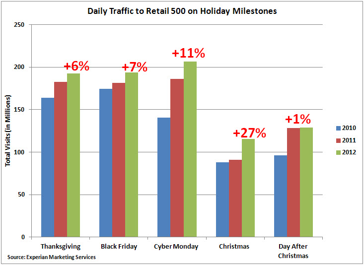 Chart - Holiday Traffic To Retail 500 Sites, 2010-2012