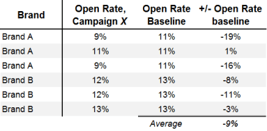 holiday email analytics campaign rates