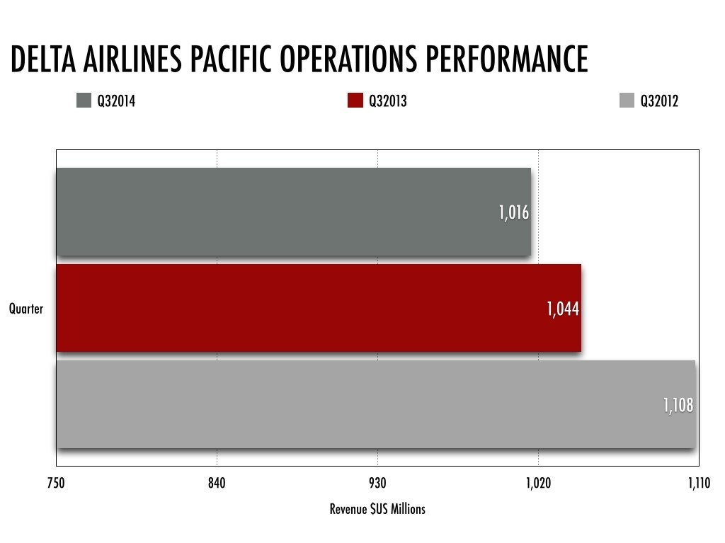 DL Pacific Operations Revenue Analysis