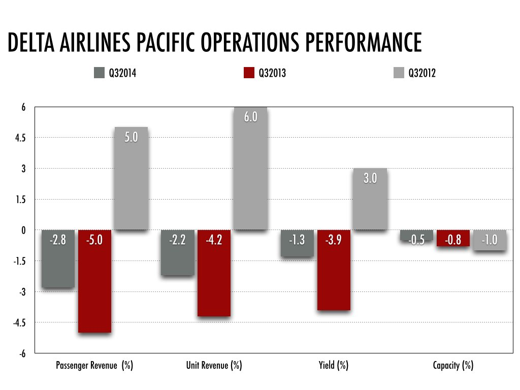 DL Pacific Operations % analysis