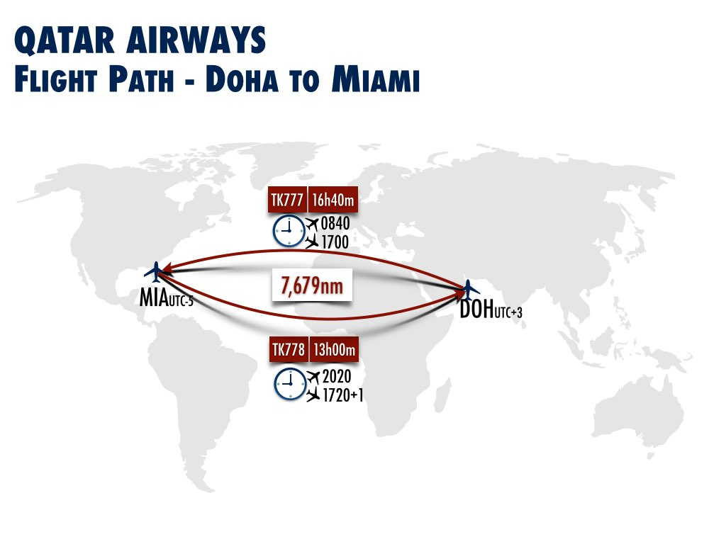 New Routes Using Boeing 777 300er Qatar Airways Doha To Miami