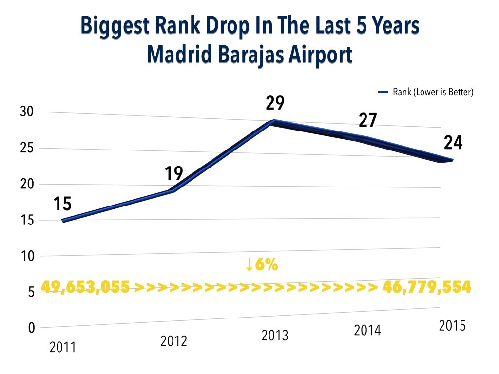 2015 World Top 30 Busiest Airports - Biggest Drop Over Five Years