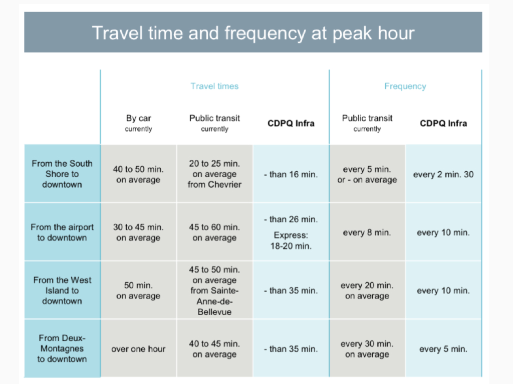 Montreal REM Travel Time Analysis