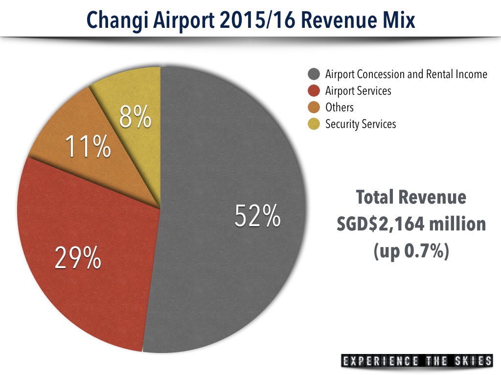 Changi Airport Revenue Mix 2015-2016