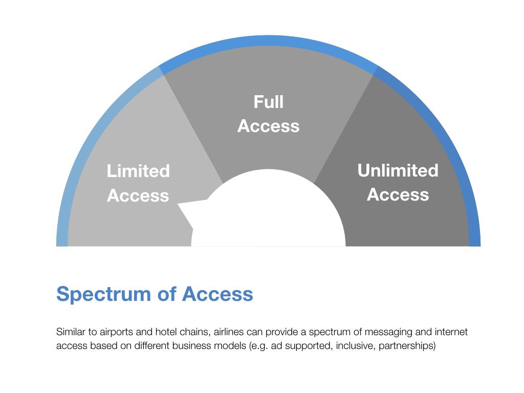 Spectrum of Access