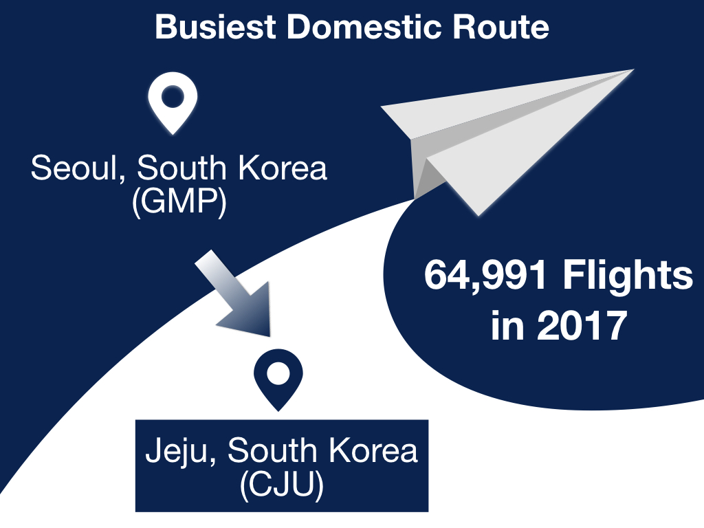 Busiest Domestic Route in 2017