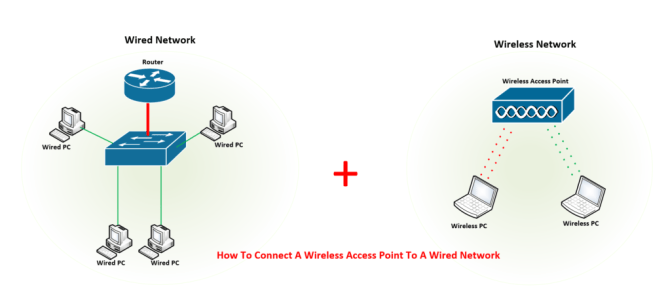 how to connect a wireless access point to a wired network