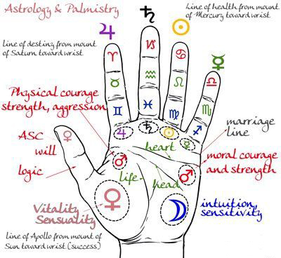 Astrology & Palmistry Infographics