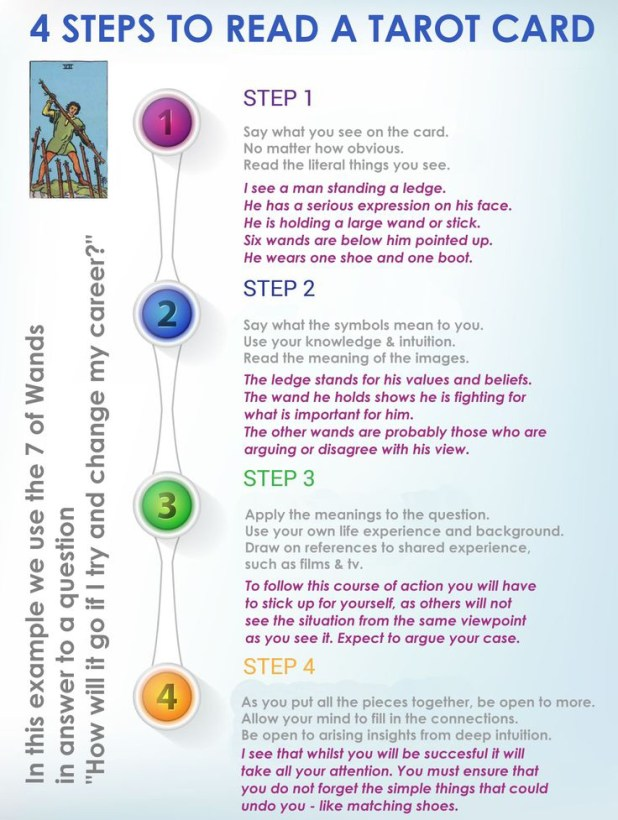 Tarot Card 101 For Beginners