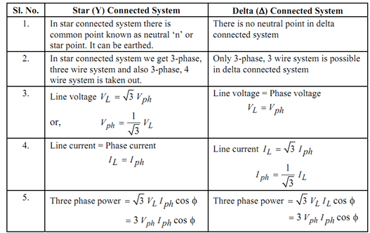 Difference Between Star And Delta Connected Motor Pdf ...