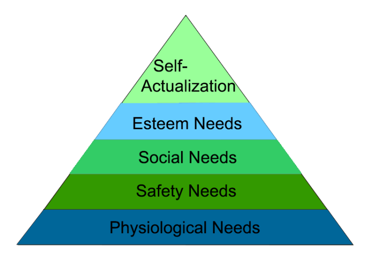 maslows hierachy of needs Every marketer would do well to understand maslow's hierarchy of needs first, people's physiological needs must be met, then their safety and security needs.