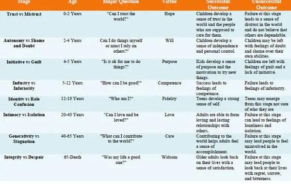 Psychosocial summary chart