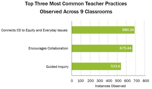 3 Most Common ECS Teacher Practices
