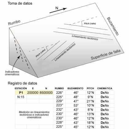 Figura 2. Interpretacion cinematica de microestructuras EXPLOROCK