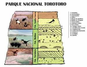 Ilustracion 2. Geologia del Parque Nacional Torotoro