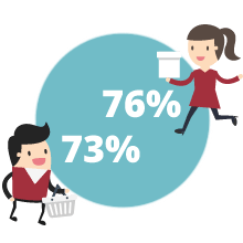 76% of women and 73% of men are likely to shop with a brand that has a loyalty program