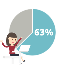 63% of loyalty program members believe having a wide range of rewards and offers is the most important aspect of a loyalty program.