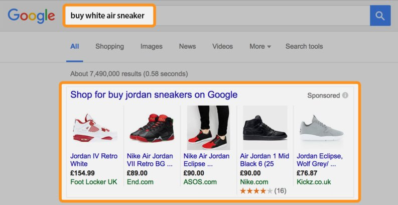 shopify google shopping product placement