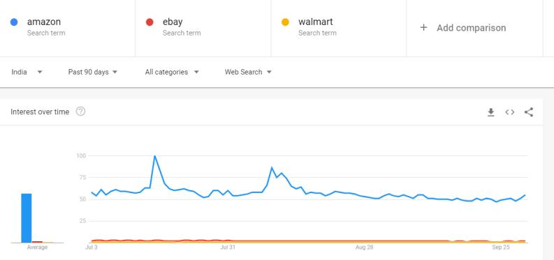 comparison amazon ebay walmart india