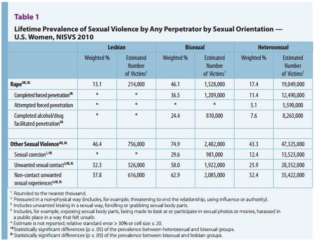 rapesexviolencestat