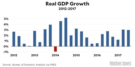 GDP graph showing increase in GDP up to 2017