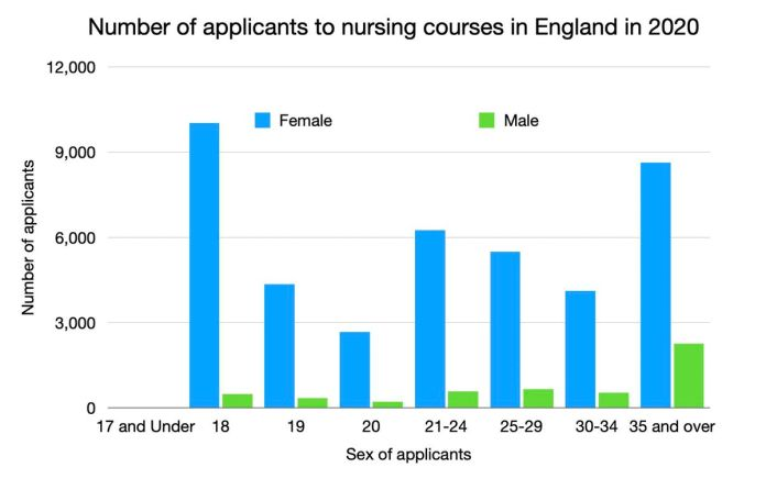 Sexes of applicants to nursing courses in England in 2020 (Data from UCAS)