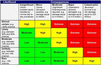 Kết quả hình ảnh cho risk assessment