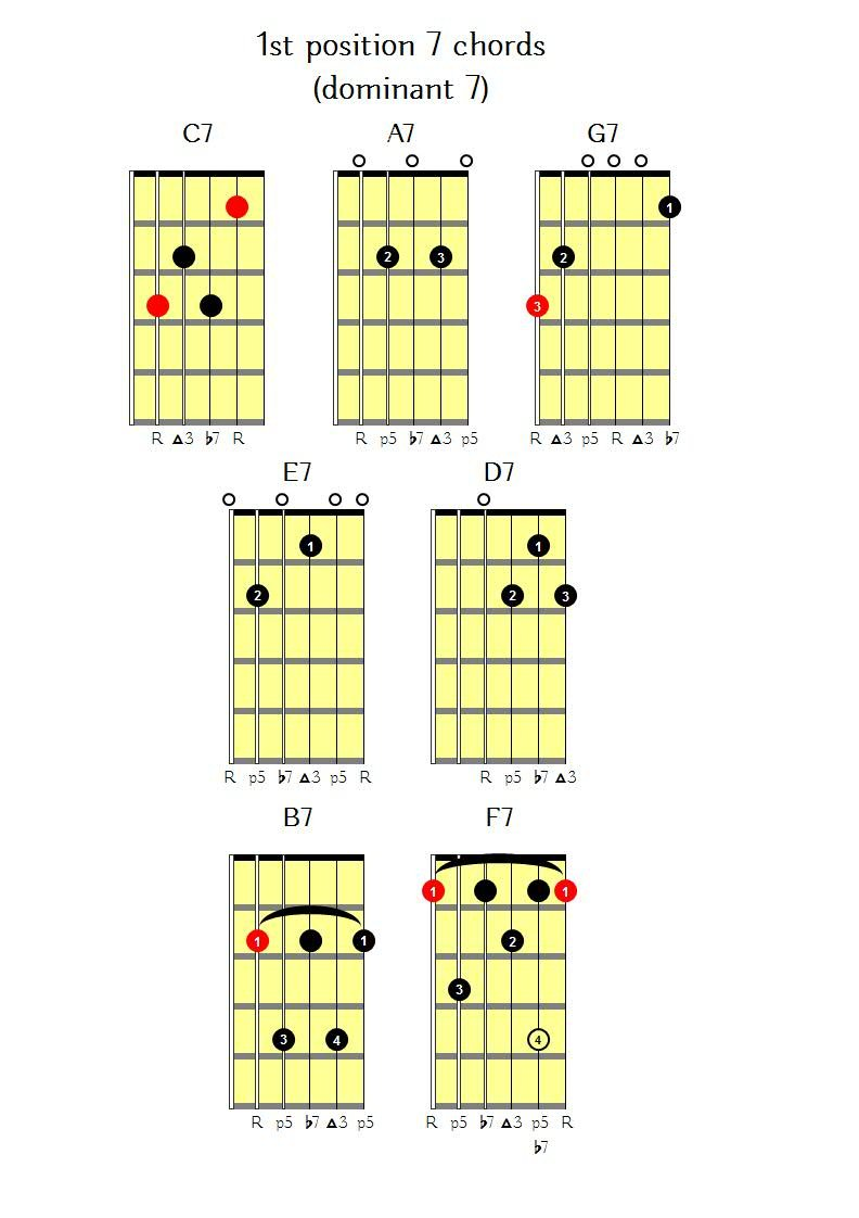 1st Position 7 Chords Guitar Lessons Nottingham Express Guitar
