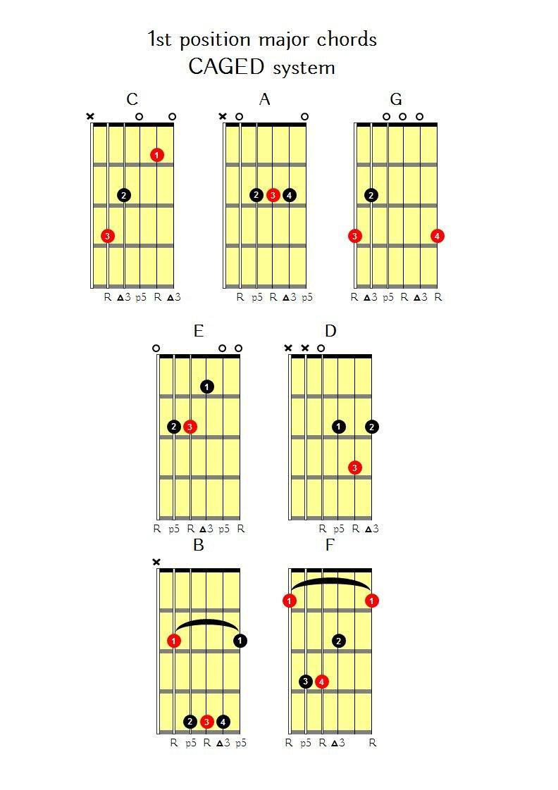 Brown Eyed Girl Guitar Notes
