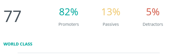 EXP NPS is 77 with 82% promoters and just 5% detractors!
