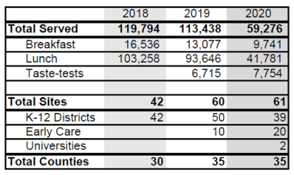 Table showing number of meals served and sites participating in 2018, 2019 and 2020.