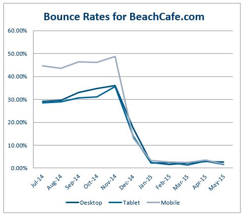 bounce rates decrease