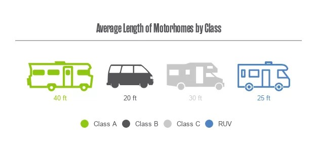 Motorhome type chart by class size