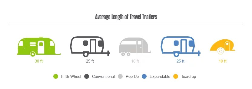 Travel trailer types by class size