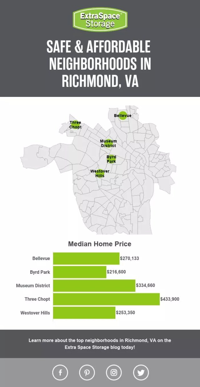 Map of Median Home Price in Safe, Affordable Neighborhoods in Richmond, VA