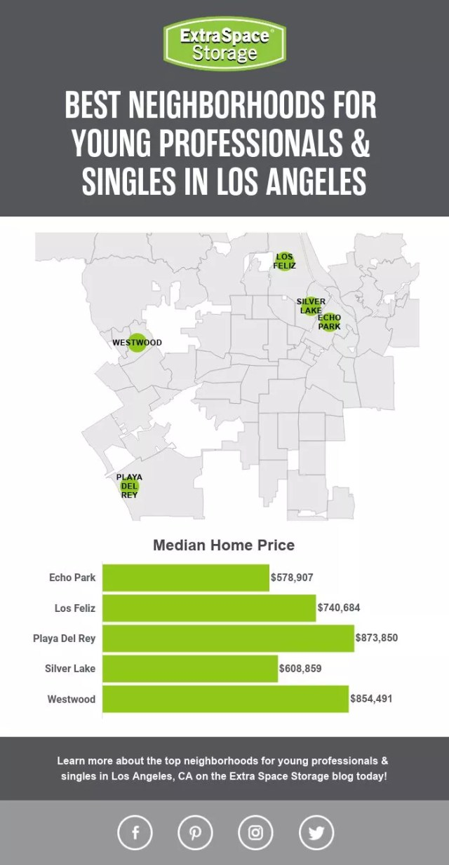 Map of Median Home Prices of Neighborhoods in Los Angeles Perfect for Singles & Young Professionals