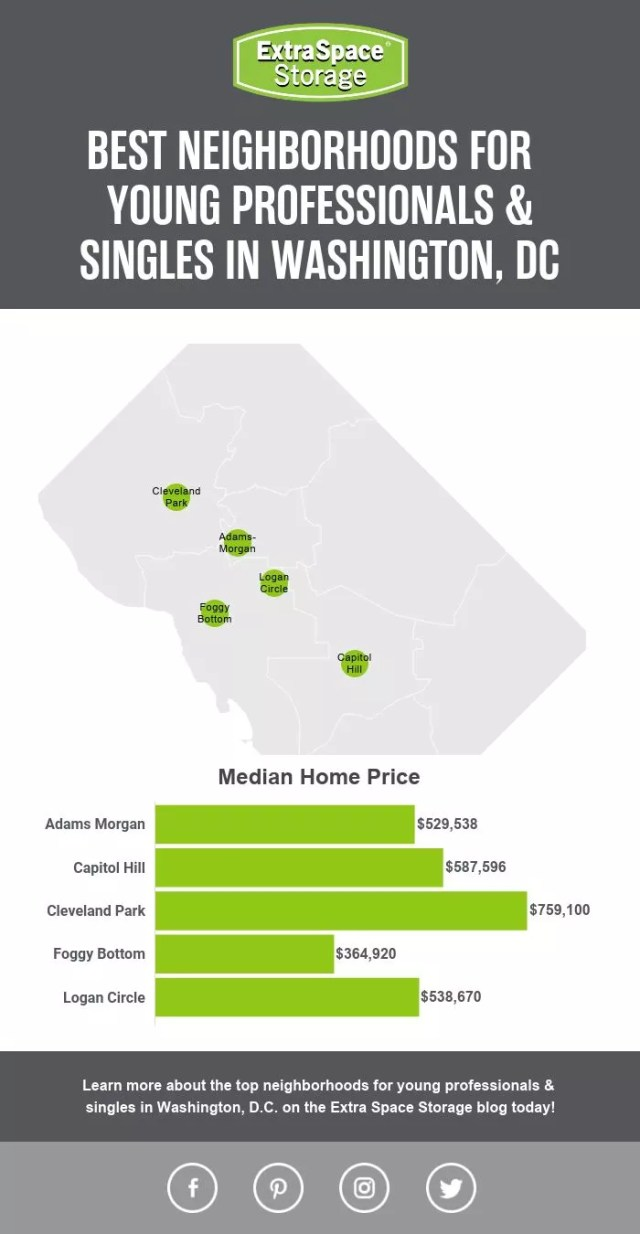 Map of Median Home Prices of Neighborhoods in Washington, DC, Perfect for Singles & Young Professionals