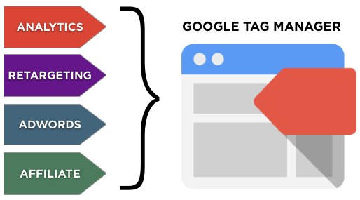 google-tag-manager-extreme-seo