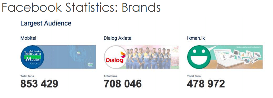 The Sri Lankan brands that has got more attraction through Facebook