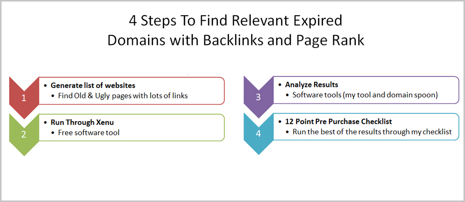 expired domain with backlinks