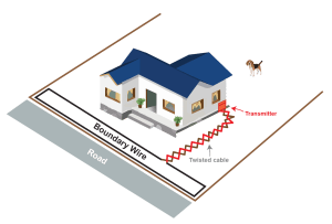 One-sided Boundary Layout